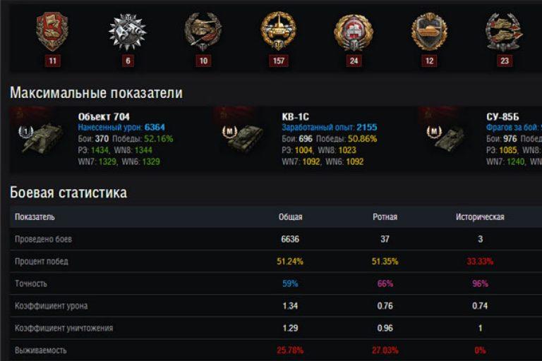 Игроков статистика вот