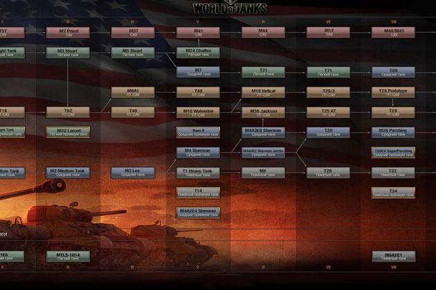 Удалить элемент: Ветка развития СССР в world of tanks Ветка развития СССР в world of tanks