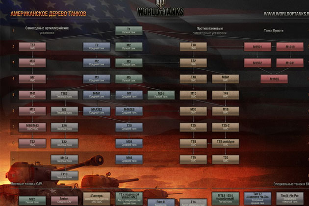 Ветка американских танков в World of Tanks
