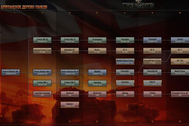 Британская ветка танков в World of Tanks