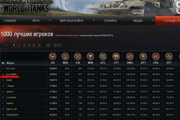 Сколько людей играет в World of Tanks