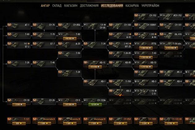 Удалить элемент: Древо танков в World of Tanks Древо танков в World of Tanks