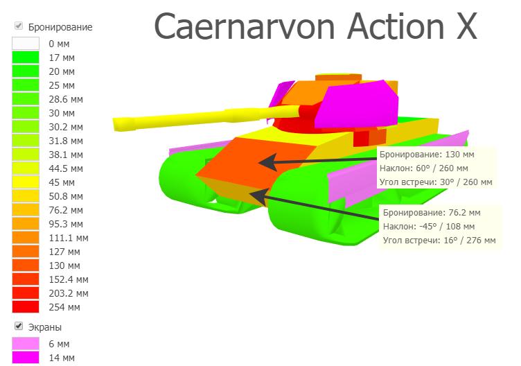 Бронирование Caernarvon Action X