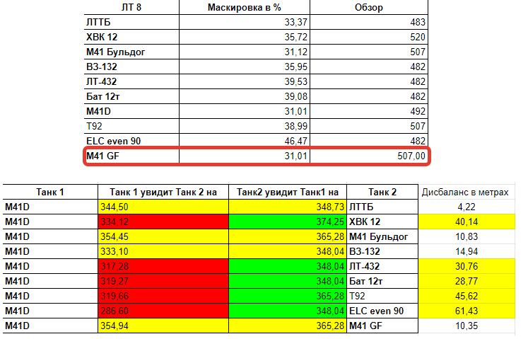 сравнение M41D по засвету