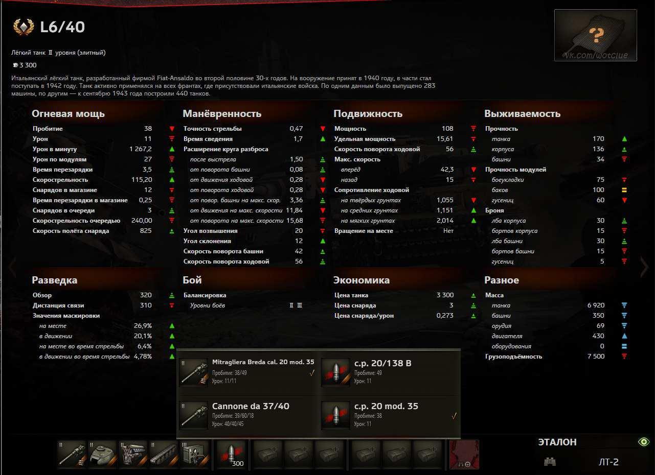 L6/40 тактико-технические характеристики