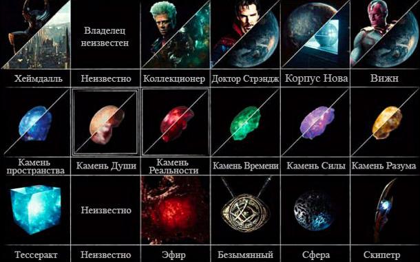 какой Камень Бесконечности достанется