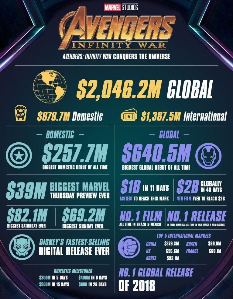 """Инфографик успехов фильма """"Мстители: Война бесконечности"""""""
