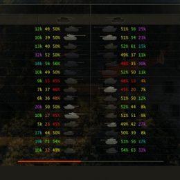Проверить КПД World of Tanks