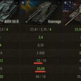Kranvagn в сравнении с другими барабанными танками World of Tanks